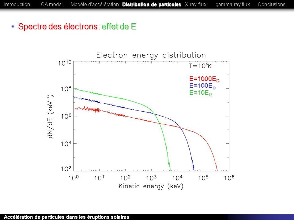 Spectre des électrons: effet de E E=1000E D E=100E D E=10E D CA modelModèle daccélérationConclusionsIntroductionX-ray fluxgamma-ray flux Accélération
