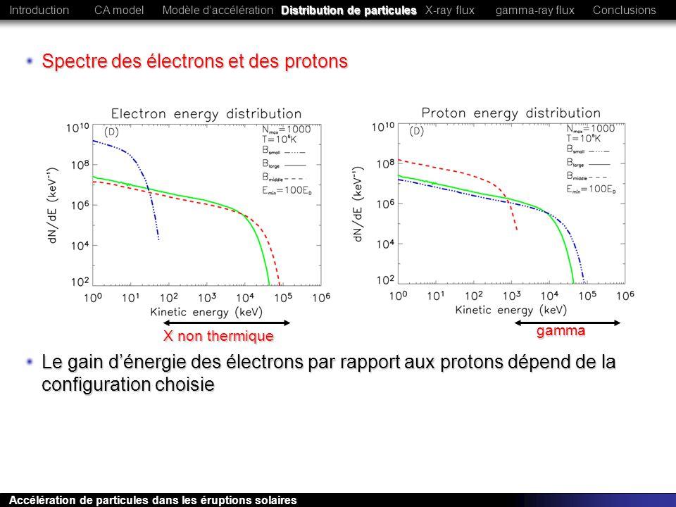 Spectre des électrons et des protons Le gain dénergie des électrons par rapport aux protons dépend de la configuration choisie X non thermique gamma C