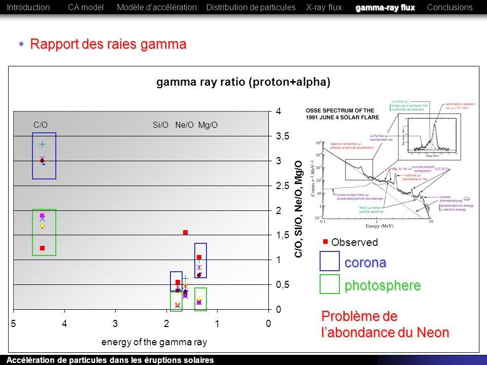 Rapport des raies gamma C/OSi/OMg/ONe/O corona photosphere gamma ray ratio (proton+alpha) 0 0,5 1 1,5 2 2,5 3 3,5 4 012345 energy of the gamma ray C/O