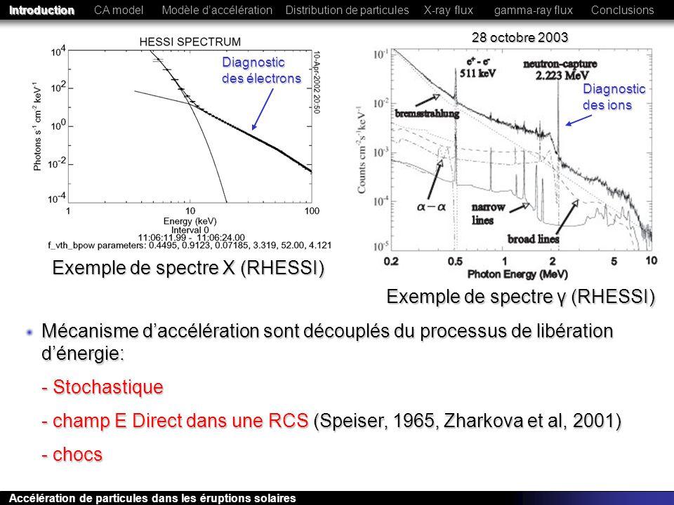 Spectre des électrons et des protons Le gain dénergie des électrons par rapport aux protons dépend de la configuration choisie X non thermique gamma CA modelModèle daccélérationConclusionsIntroductionX-ray fluxgamma-ray flux Accélération de particules dans les éruptions solaires Distribution de particules