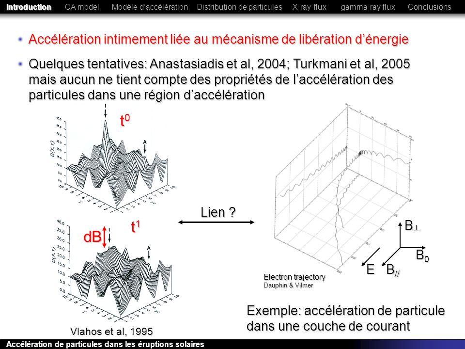 i (t)~(dB) 2 (t) i (t)~(dB) 2 (t) distribution en loi de puissance: E ~ -1.6 distribution en loi de puissance: E ~ -1.6 i (t)~(dB) 2 (t) i (t)~(dB) 2 (t) Série temporelle dénergie magnétique On utilise un CA pour modéliser la libération dénergie CA model Modèle daccélérationDistribution de particulesConclusionsIntroductionX-ray fluxgamma-ray flux Accélération de particules dans les éruptions solaires