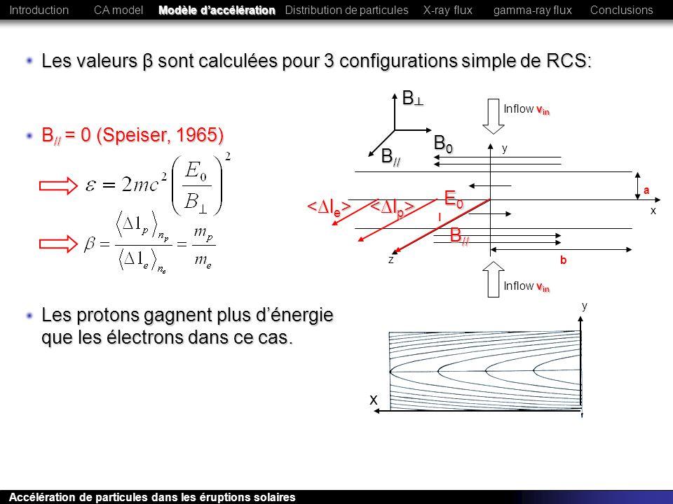 y x a b l z v in Inflow v in E0E0E0E0 B // Toutes les particules gagnent la même énergie dans ce cas B // >B mag (e -,ions) (Litvinenko, 1996) électrons et ions sont magnétisés => suivent les lignes de champ B B0B0B0B0 B // CA model Modèle daccélération Distribution de particulesConclusionsIntroductionX-ray fluxgamma-ray flux Accélération de particules dans les éruptions solaires