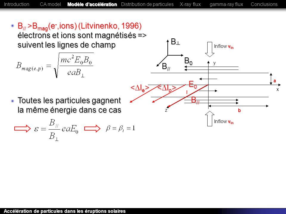 y x a b l z v in Inflow v in E0E0E0E0 B // Toutes les particules gagnent la même énergie dans ce cas B // >B mag (e -,ions) (Litvinenko, 1996) électro