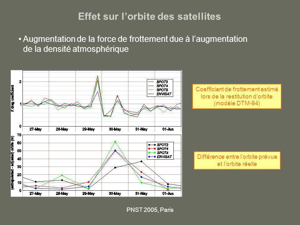 PNST 2005, Paris Effet sur lorbite des satellites Augmentation de la force de frottement due à laugmentation de la densité atmosphérique Coefficient d