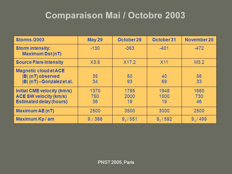 PNST 2005, Paris Comparaison Mai / Octobre 2003 Storms /2003May 29October 29October 31November 20 Storm intensity: Maximum Dst (nT) -130-363-401-472 S