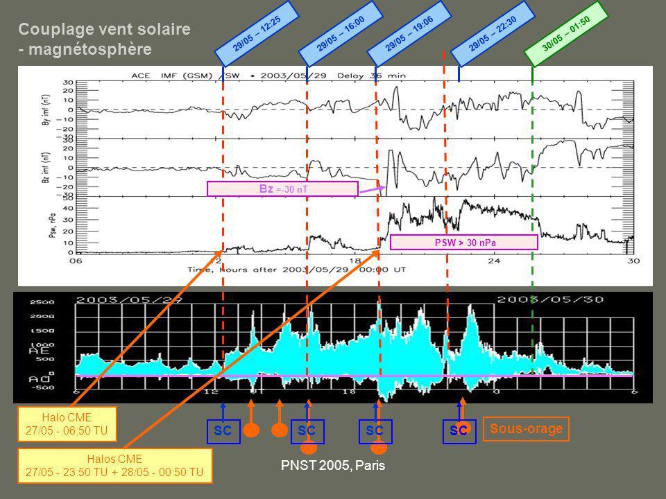 PNST 2005, Paris SatelliteUTX, Y, Z GSM (Re)Rs GOES 1029/05/03 19:00 5.49, -3.13, 0.946.30 Cluster C1 29/05/03 22:00 -3.47, -4.84, -9.596.63 Cluster C2 30/05/03 00:12 -2.67, -1.29, -8.155.10 Cluster C4 30/05/03 00:20 -3,05, -2.30, -8.055.01 Compression de la magnétosphère Distance du point sub-solaire de la magnétopause déduite du modèle de Sibeck et al.