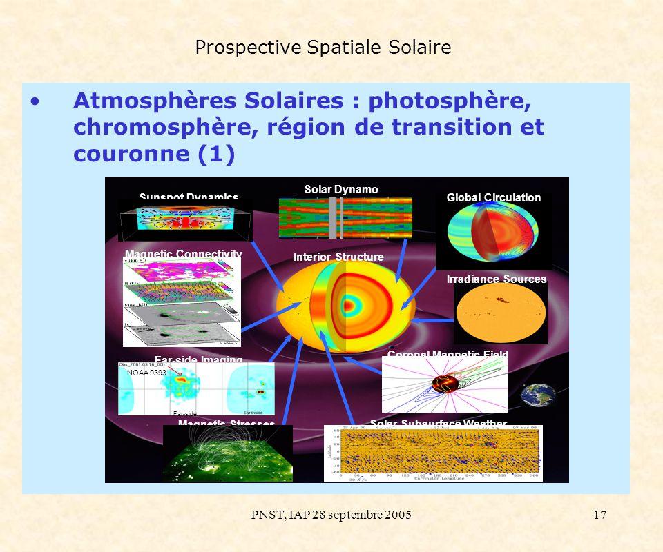 PNST, IAP 28 septembre 200517 Prospective Spatiale Solaire Atmosphères Solaires : photosphère, chromosphère, région de transition et couronne (1) Sola