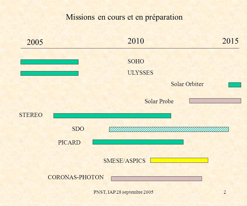 PNST, IAP 28 septembre 20053 Prospective Spatiale Solaire Le contexte : Exercice de prospective mené par le CNES en juillet 2004 : continuation du programme microsat, mise sur pied du programme Vol en Formation ou VF (inclut une proposition de mission de coronographie solaire): fin de phase 0 à lautomne 2005 diverses initiatives faisant suite aux discussions entre agences spatiales française et chinoise en octobre 2004 et septembre 2005 Glissements du calendrier Solar Orbiter à l ESA -> trou de missions avant 2013 si ce nest 2015 ou 2017 ou pire .