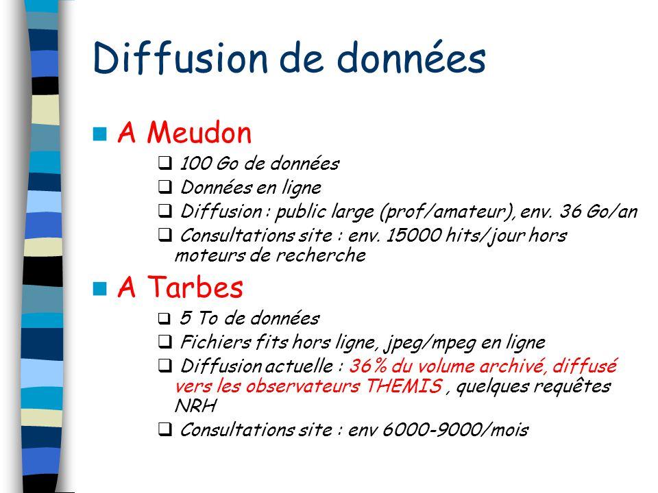 Diffusion de données A Meudon 100 Go de données Données en ligne Diffusion : public large (prof/amateur), env. 36 Go/an Consultations site : env. 1500