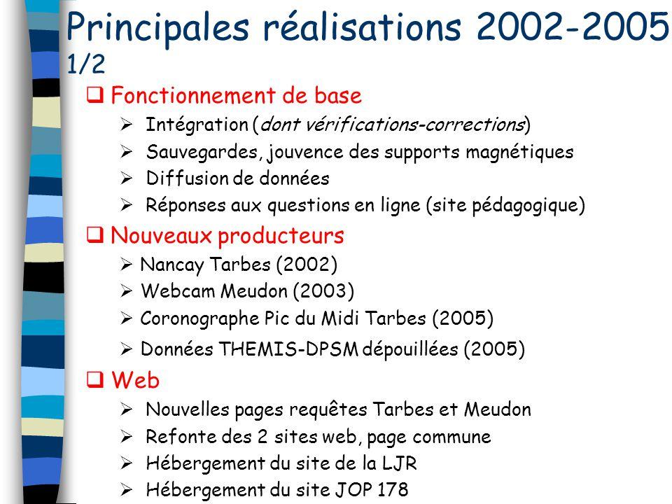 Principales réalisations 2002-2005 1/2 Fonctionnement de base Intégration (dont vérifications-corrections) Sauvegardes, jouvence des supports magnétiq