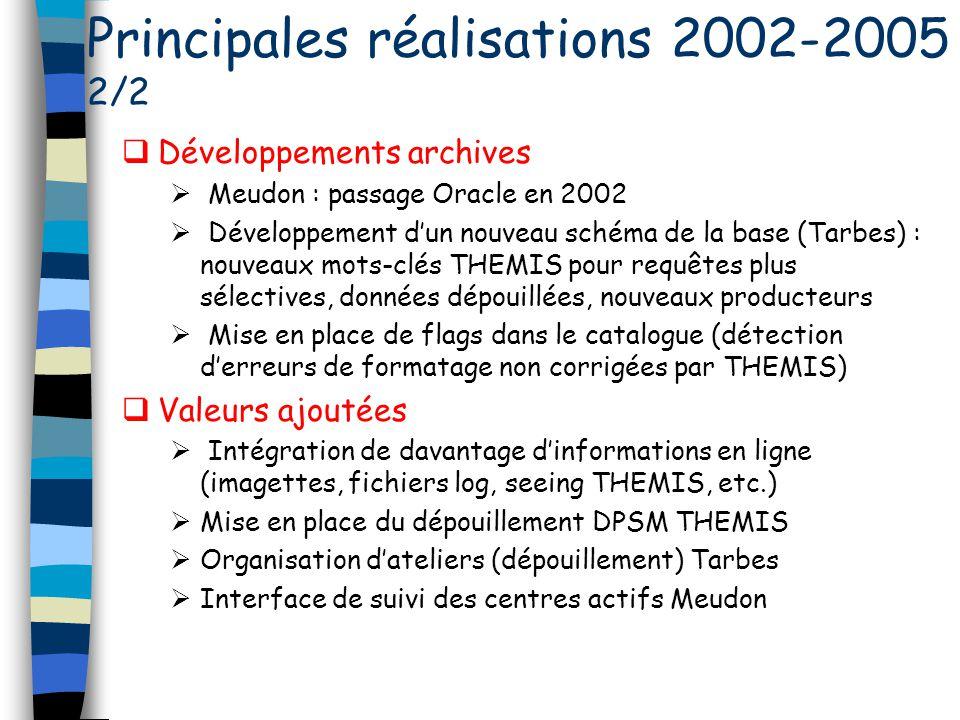 Développements archives Meudon : passage Oracle en 2002 Développement dun nouveau schéma de la base (Tarbes) : nouveaux mots-clés THEMIS pour requêtes