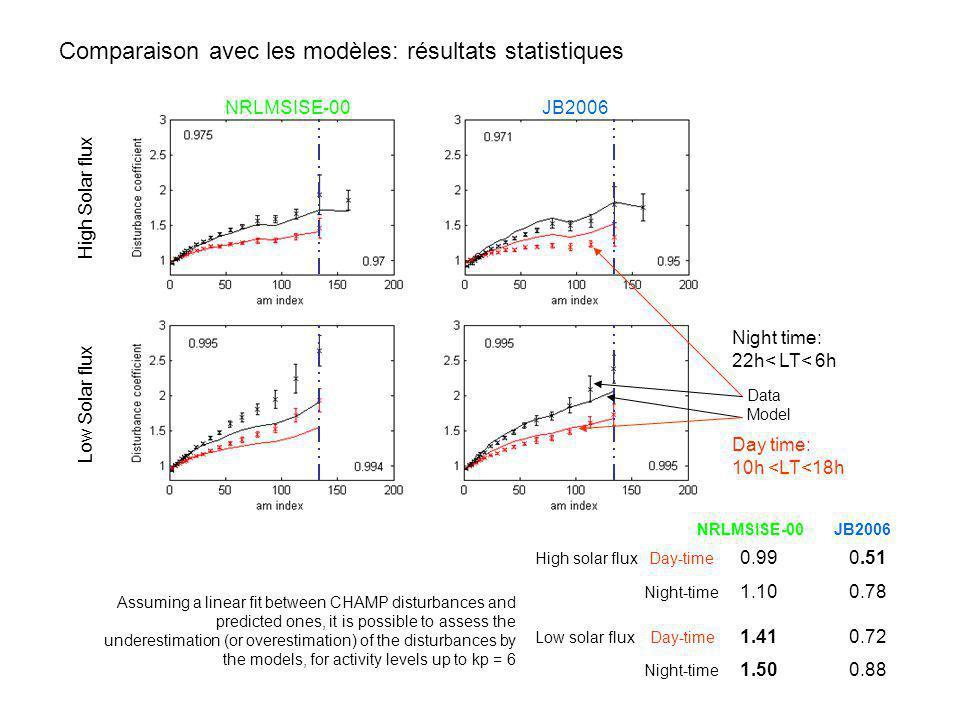 Comparaison avec les modèles: résultats statistiques NRLMSISE-00 JB2006 High solar flux Day-time 0.99 0.51 Night-time 1.10 0.78 Low solar flux Day-tim