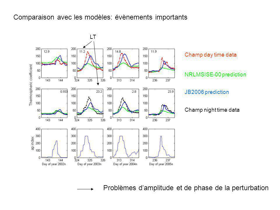 Champ day time data Champ night time data NRLMSISE-00 prediction JB2006 prediction LT Comparaison avec les modèles: évènements importants Problèmes da