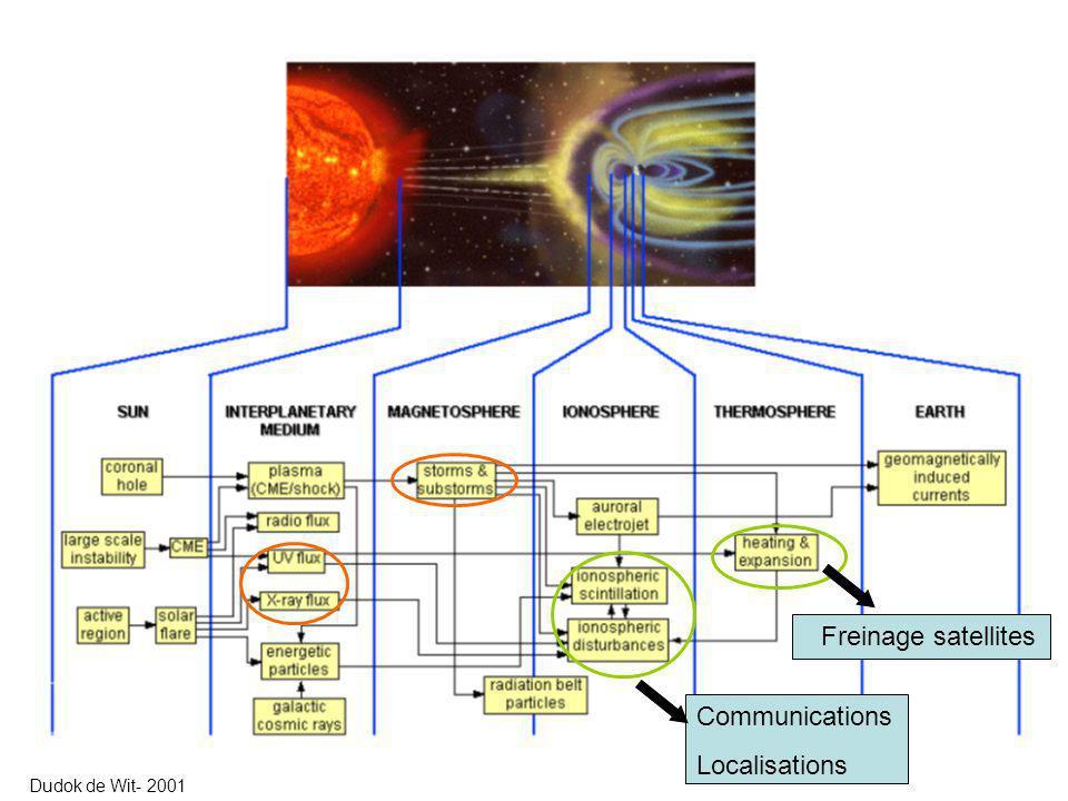 La thermosphère est un lieu priviligié de la dissipation de lénergie dun évènement solaire Knipp et al.