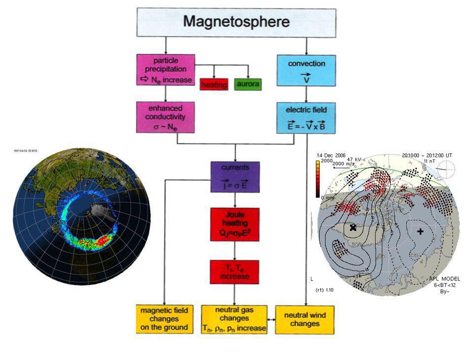 Les processus physiques sont relativement bien connus et décrits : - modélisation physique de lionosphère - modèle de circulation générale (GCM) du système ionosphère-thermosphère Mais les entrées dénergie et de quantité de mouvement dans le système ne le sont pas (résolution spatiale et temporelle) - Utilisation de proxis, de modèles empiriques Le système Ionosphère - Thermosphère