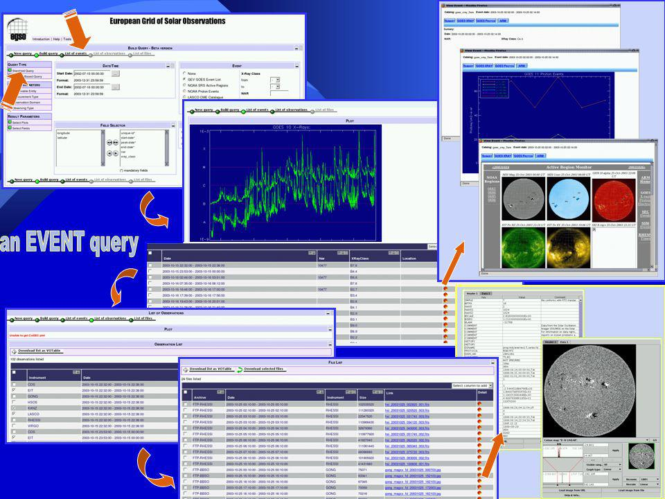 Archives et BD accessibles Observatoires / InstrumentsLocalisation des ArchivesType daccès Spatial SOHO / CDS, EIT, LASCO, MDI, SUMER, SWAN, UVCS Catalogue : IAS, France Données : SDAC, USA SQL VSO-WS SOHO / CELIAS, COSTEP, ERNE, GOLF, VIRGOS RAL, GBSQL SMEI / CoriolisNSO, USAHTTP YohkohSDAC, USAFTP RHESSIHEDC, SuisseFTP GOES-12 / SXINGDC, USAHTTP Sol Meudon, Nancay, Pic du Midi THEMIS BASS2000/Meudon, France BASS2000/Tarbes, en cours SQL Nobeyama- en coursFTP MLSOHAO, USA – en coursVSO WS BBSO, KANZ, YNAO, GONG, HSOS, OACTBig Bear, USAFTP EVANS, KPVT, MCMATHNSO, USAVSO WS