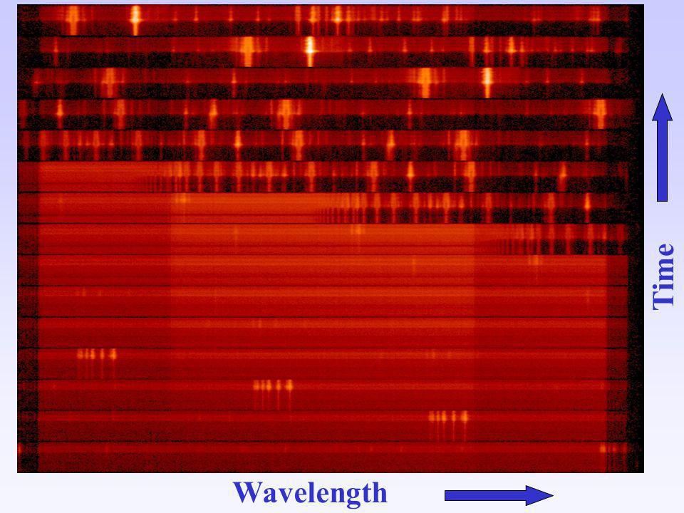 Wavelength Time