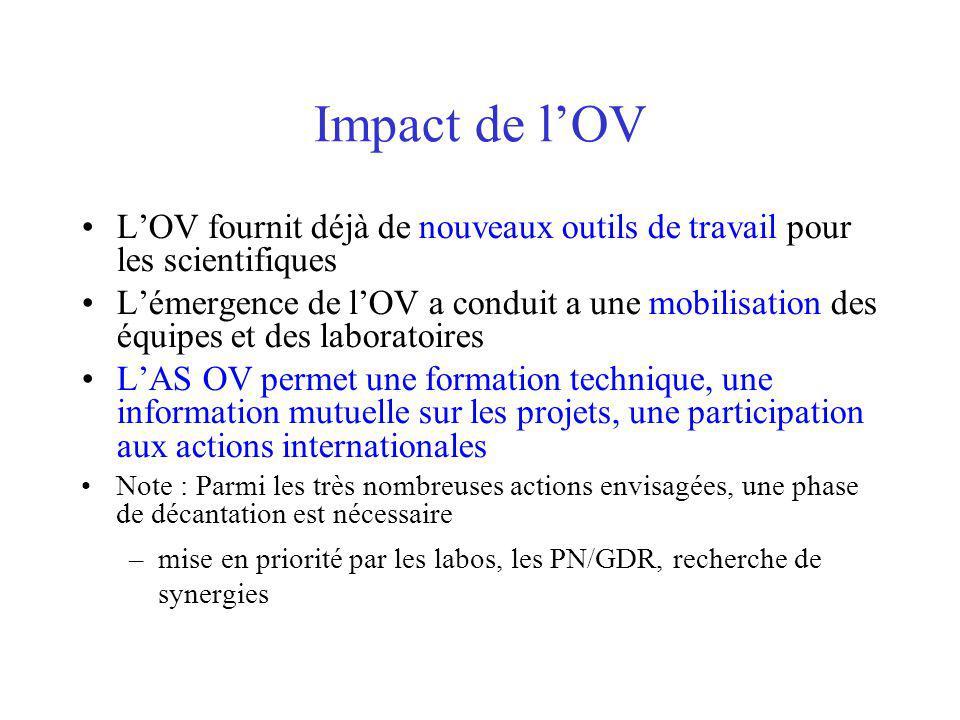 Impact de lOV LOV fournit déjà de nouveaux outils de travail pour les scientifiques Lémergence de lOV a conduit a une mobilisation des équipes et des laboratoires LAS OV permet une formation technique, une information mutuelle sur les projets, une participation aux actions internationales Note : Parmi les très nombreuses actions envisagées, une phase de décantation est nécessaire –mise en priorité par les labos, les PN/GDR, recherche de synergies