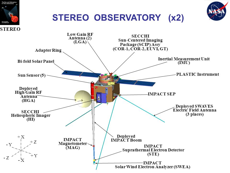 STEREO OBSERVATORY (x2) Deployed SWAVES Electric Field Antenna (3 places) Deployed IMPACT Boom IMPACT Solar Wind Electron Analyzer (SWEA) IMPACT Suprathermal Electron Detector (STE) IMPACT Magnetometer (MAG) Deployed High Gain RF Antenna (HGA ) SECCHI Heliospheric Imager (HI) SECCHI Sun-Centered Imaging Package (SCIP) Assy (COR-1, COR-2, EUVI, GT) Low Gain RF Antenna (2) (LGA) Sun Sensor (5) Adapter Ring Bi-fold Solar Panel Inertial Measurement Unit (IMU) PLASTIC Instrument - X - Y + Y + X + Z - Z IMPACT SEP STEREO