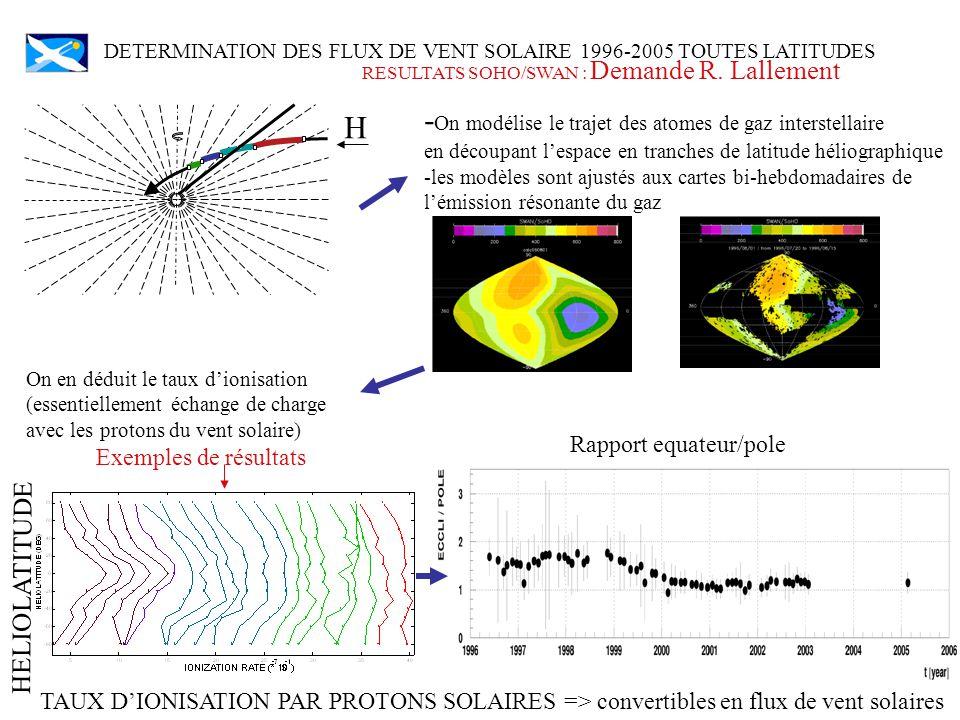 Prédiction dIndices dActivité Solaire (MgII, F10.7) à partir des données du fond Interplanétaire (SWAN).