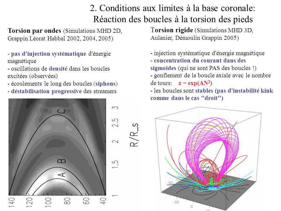 Barosphère milieu collisionnel équations fluides Particules Sortantes Balistiques Piégées Entrantes B E g f(r,v) Théorème de Liouville Conservation de lénergie & du moment magnétique f(r o,v) Exosphère milieu non-collisionnel équation de Vlasov r o Base du vent Modèle exosphérique Calcul du champ électrique par: Légalité des flux (pas de courant) La quasi-neutralité Demande Pantellini et al.
