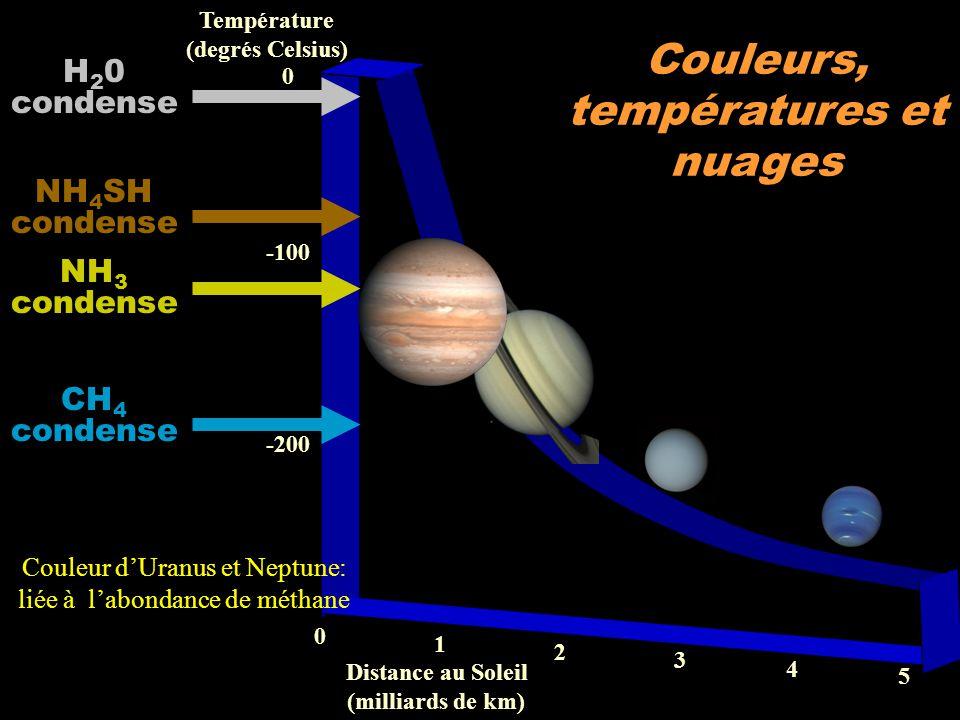 1 0 2 4 3 5 -200 -100 Température (degrés Celsius) Distance au Soleil (milliards de km) 0 H 2 0 condense NH 4 SH condense NH 3 condense CH 4 condense