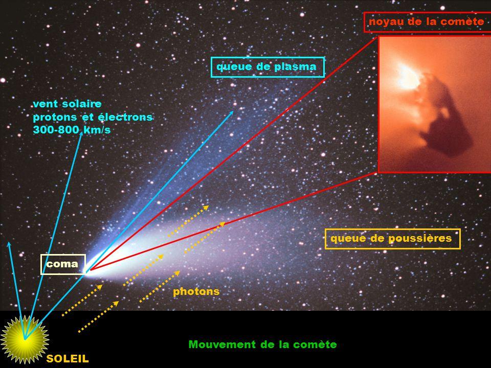 queue de poussières queue de plasma noyau de la comète Mouvement de la comète vent solaire protons et électrons 300-800 km/s photons coma SOLEIL