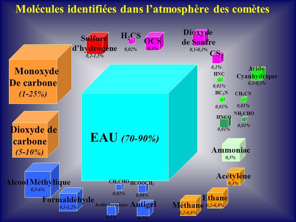 Molécules identifiées dans latmosphère des comètes EAU (70-90%) Alcool Méthylique 0,5-6% Dioxyde de carbone (5-10%) Ethane 0,2-0,8% Acétylène 0,3% Mét