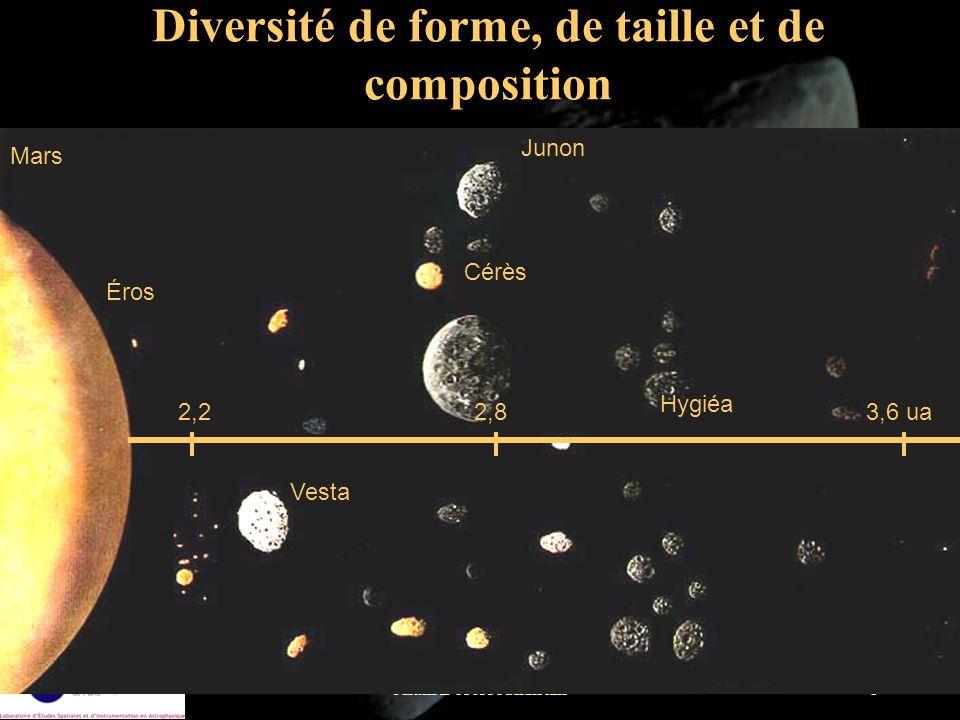 Alain Doressoundiram9 Composition Albédos de comparaison Terre 0,35 Lune 0,07 Charbon 0,04 Neige 0,8 Classe Albédo Minéralogie M 0,1 - 0,18 métal, enstatite .