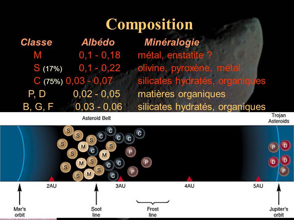 Alain Doressoundiram9 Composition Albédos de comparaison Terre 0,35 Lune 0,07 Charbon 0,04 Neige 0,8 Classe Albédo Minéralogie M 0,1 - 0,18 métal, ens