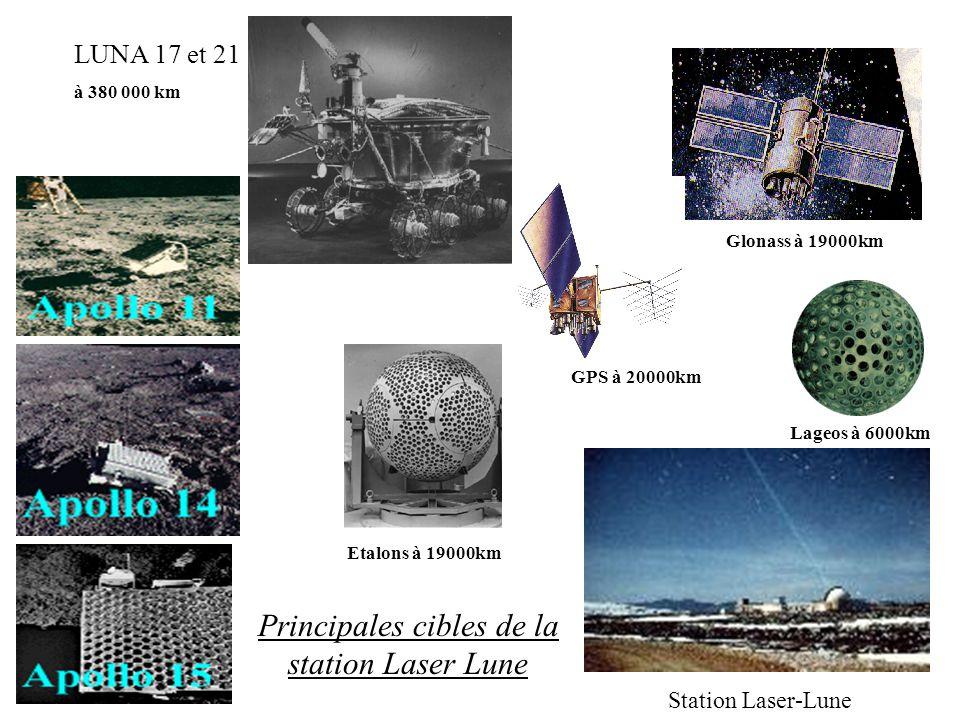 Station Laser-Lune Lageos à 6000km Glonass à 19000km Etalons à 19000km GPS à 20000km Principales cibles de la station Laser Lune LUNA 17 et 21 à 380 0