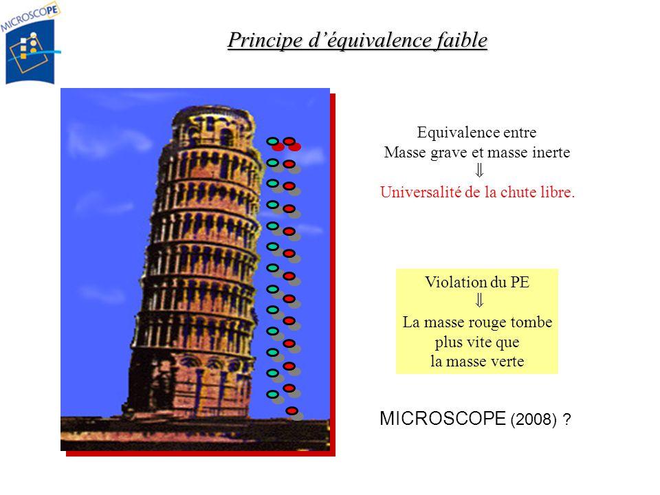 MICROSCOPE (2008) ? Principe déquivalence faible Violation du PE La masse rouge tombe plus vite que la masse verte Equivalence entre Masse grave et ma
