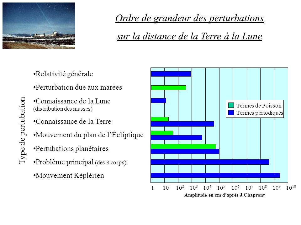Ordre de grandeur des perturbations sur la distance de la Terre à la Lune Type de pertubation Relativité générale Perturbation due aux marées Connaiss