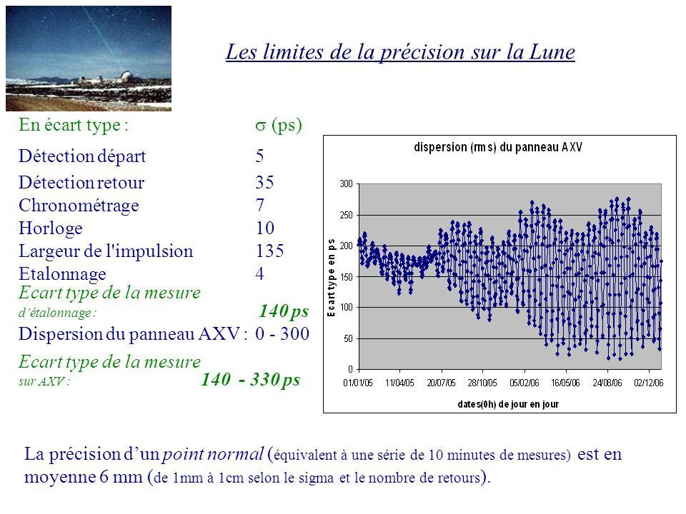 Les limites de la précision sur la Lune En écart type : (ps) Détection départ5 Détection retour35 Chronométrage7 Horloge10 Largeur de l'impulsion135 E