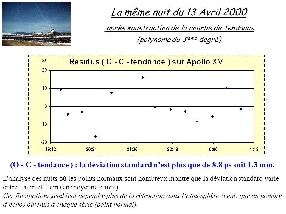 La même nuit du 13 Avril 2000 après soustraction de la courbe de tendance (polynôme du 3 ième degré) (O - C - tendance ) : la déviation standard nest