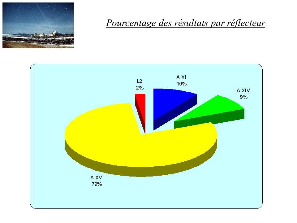 Pourcentage des résultats par réflecteur