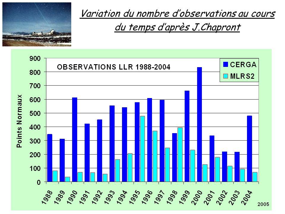 Variation du nombre dobservations au cours du temps daprès J.Chapront