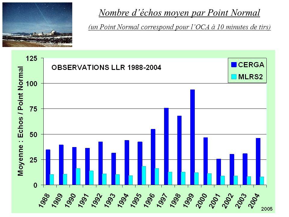 Nombre déchos moyen par Point Normal (un Point Normal correspond pour lOCA à 10 minutes de tirs)