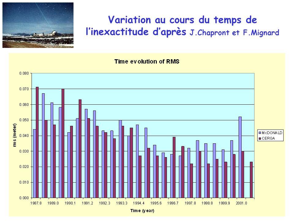 Variation au cours du temps de linexactitude daprès J.Chapront et F.Mignard