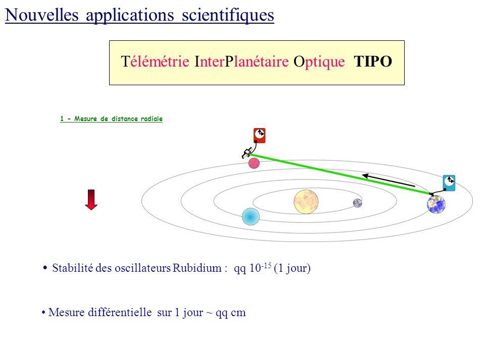 1 - Mesure de distance radiale Stabilité des oscillateurs Rubidium : qq 10 -15 (1 jour) Mesure différentielle sur 1 jour ~ qq cm Télémétrie InterPlané