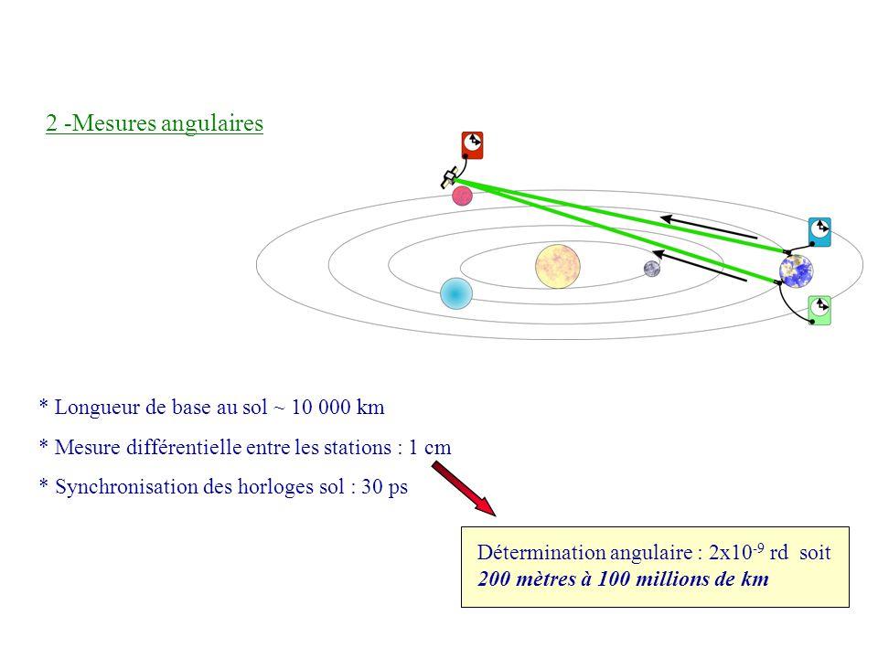 * Longueur de base au sol ~ 10 000 km * Mesure différentielle entre les stations : 1 cm * Synchronisation des horloges sol : 30 ps 2 -Mesures angulair