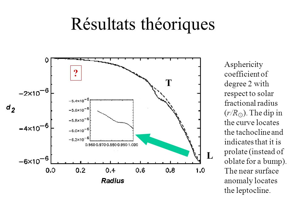 Résultats théoriques Asphericity coefficient of degree 2 with respect to solar fractional radius (r/R ). The dip in the curve locates the tachocline a