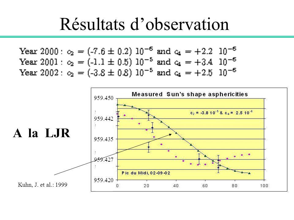 Résultats dobservation A la LJR Kuhn, J. et al.: 1999