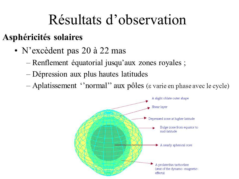 Résultats dobservation Asphéricités solaires Nexcèdent pas 20 à 22 mas –Renflement équatorial jusquaux zones royales ; –Dépression aux plus hautes lat