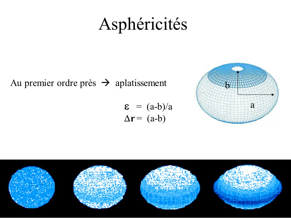 Asphéricités Au premier ordre près aplatissement a b = (a-b)/a r = (a-b)