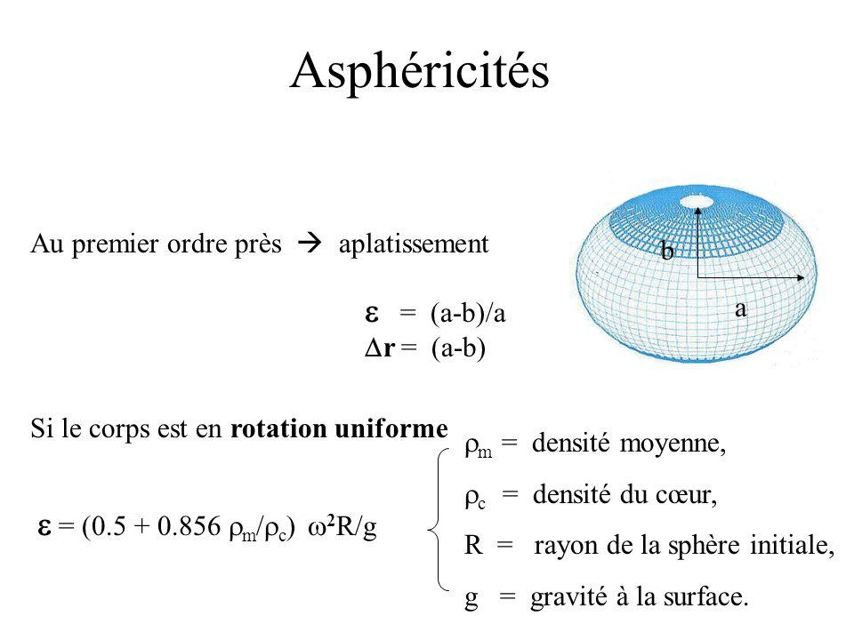 Asphéricités Au premier ordre près aplatissement a b = (a-b)/a r = (a-b) Si le corps est en rotation uniforme = (0.5 + 0.856 m / c ) 2 R/g m = densité