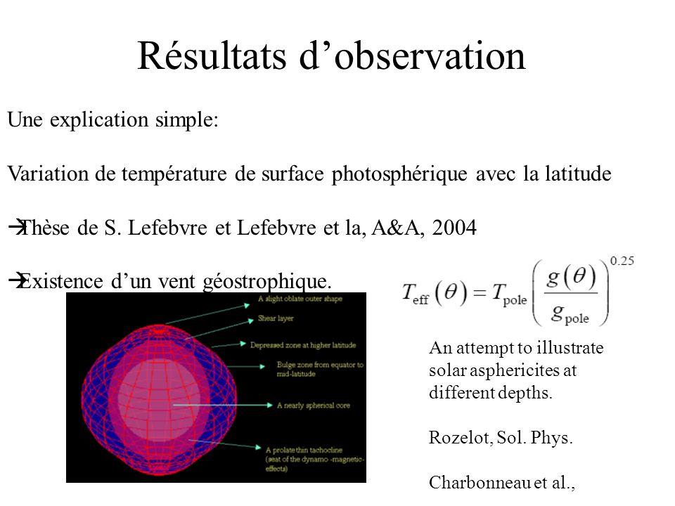 Résultats dobservation Une explication simple: Variation de température de surface photosphérique avec la latitude Thèse de S. Lefebvre et Lefebvre et
