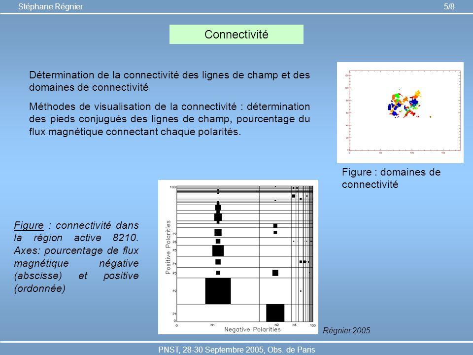PNST, 28-30 Septembre 2005, Obs. de Paris Stéphane Régnier 5/8 Connectivité Régnier 2005 Détermination de la connectivité des lignes de champ et des d