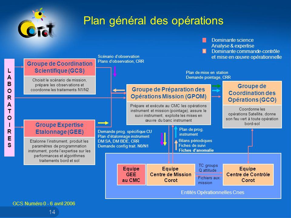 GCS Numéro 0 - 6 avril 2006 14 Plan général des opérations Groupe de Coordination Scientifique (GCS) Choisit le scénario de mission, prépare les obser
