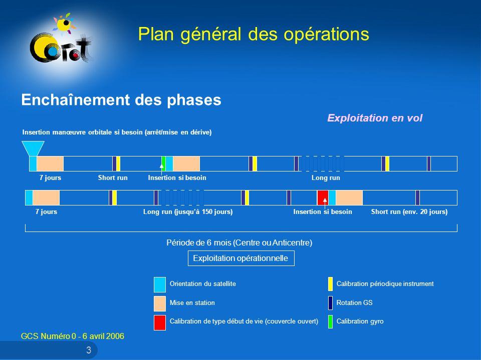 GCS Numéro 0 - 6 avril 2006 3 Enchaînement des phases Plan général des opérations Exploitation en vol 7 jours Long run (jusquà 150 jours) Insertion si besoin Short run (env.